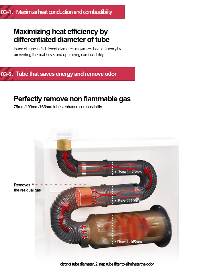 Maximize heat conduction and combustibility, Tube that saves energy and remove odor