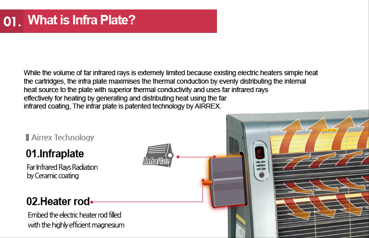 What is Infra Plate?