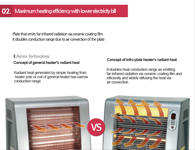 Maximum heating efficiency with lower electricity bill